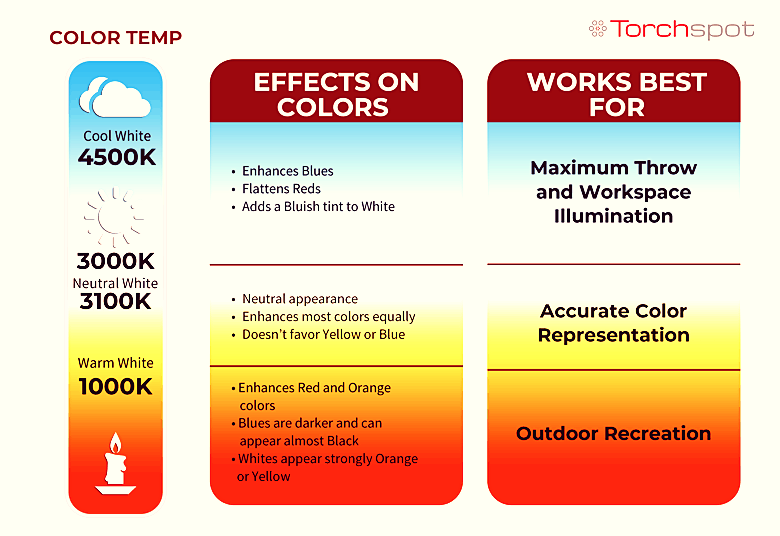 color_temperature_effects