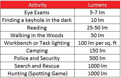 ActivityLumensChart