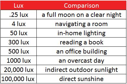 LuxComparisonChart