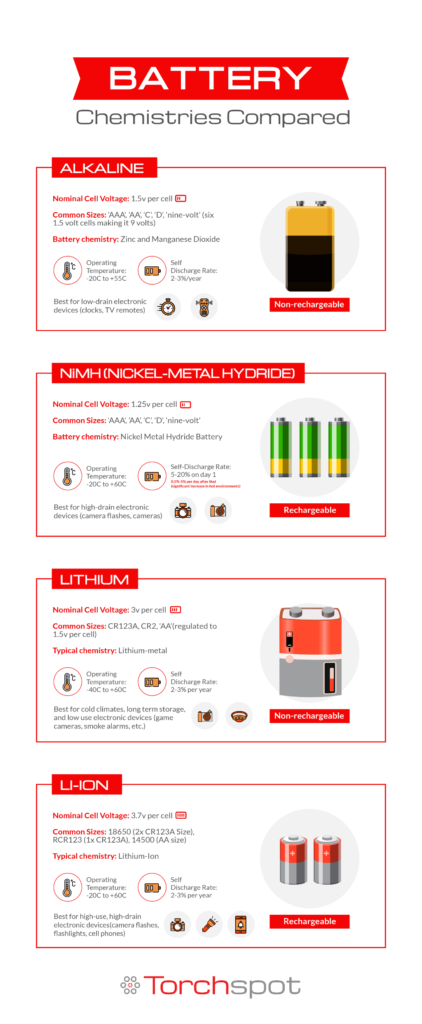 Battery Chemestries Compared
