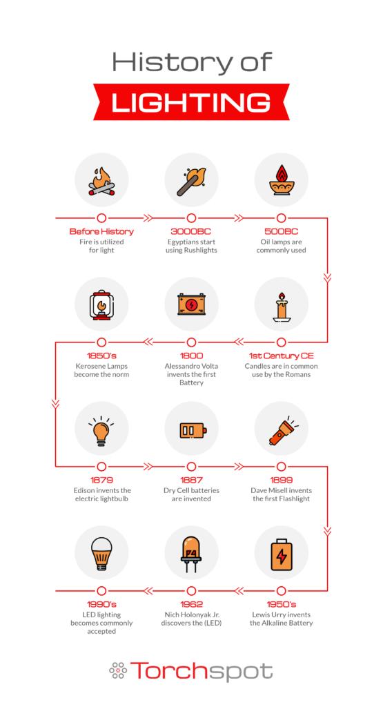 History of the Flashlight